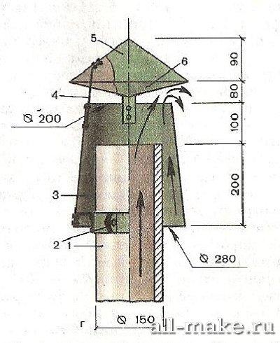 Дефлекторы на дымоходе