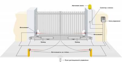 Мехнизм для открывания ворот, китай