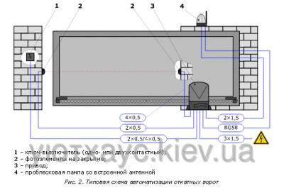 инструкция автоматические ворота an motors asl 1000