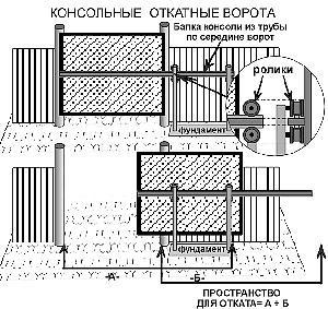 Откатные ворота со средней балкой своими руками чертеж